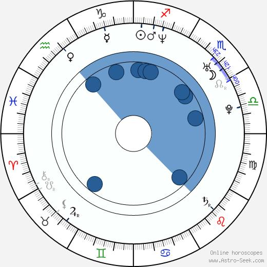 Roger Casamajor wikipedia, horoscope, astrology, instagram
