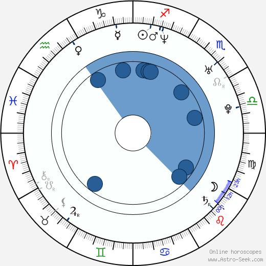 Shakina Shergold wikipedia, horoscope, astrology, instagram
