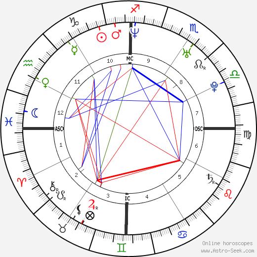 Simon Goodwin день рождения гороскоп, Simon Goodwin Натальная карта онлайн