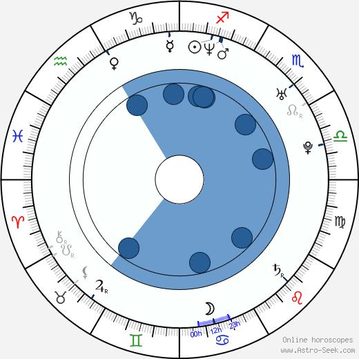 Soo-bin Bae wikipedia, horoscope, astrology, instagram