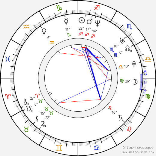 Tammy Blanchard birth chart, biography, wikipedia 2019, 2020