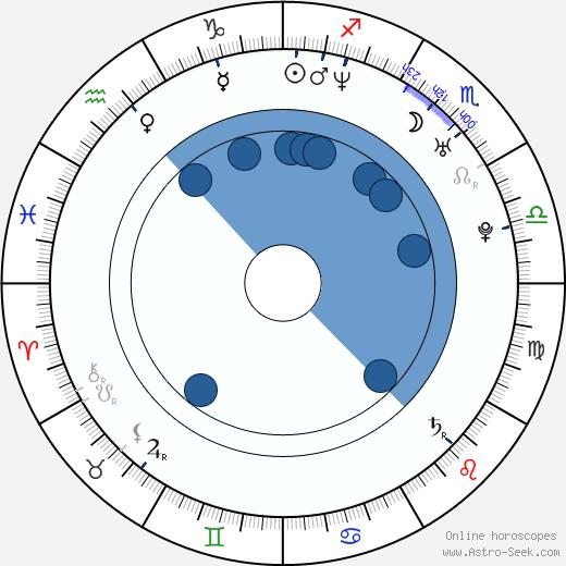 Tomasz Halicki wikipedia, horoscope, astrology, instagram