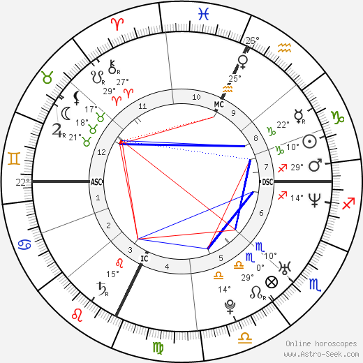 Vanessa Kerry birth chart, biography, wikipedia 2019, 2020