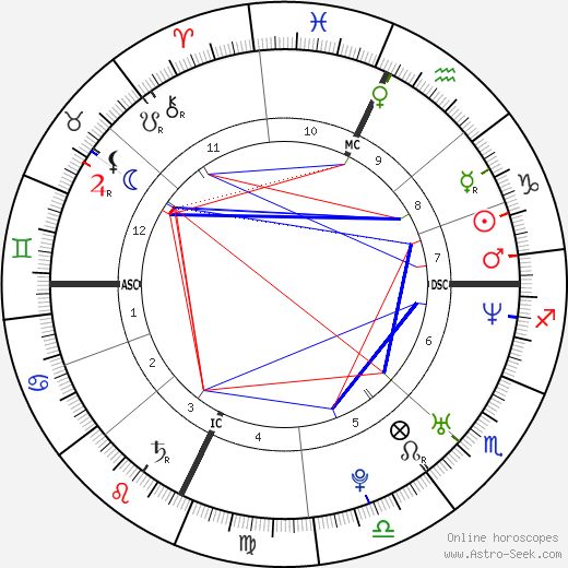 Vanessa Kerry astro natal birth chart, Vanessa Kerry horoscope, astrology