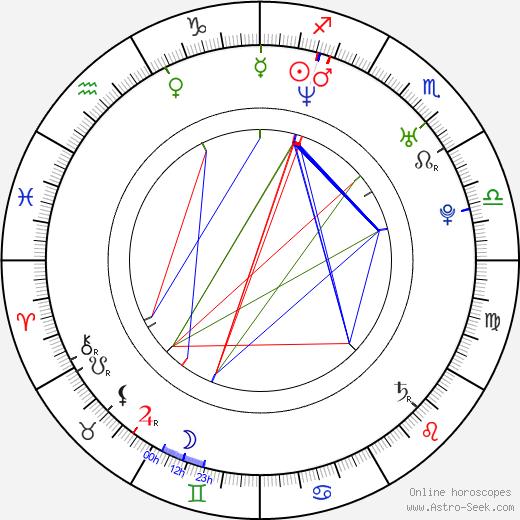 Vikramaditya Motwane tema natale, oroscopo, Vikramaditya Motwane oroscopi gratuiti, astrologia