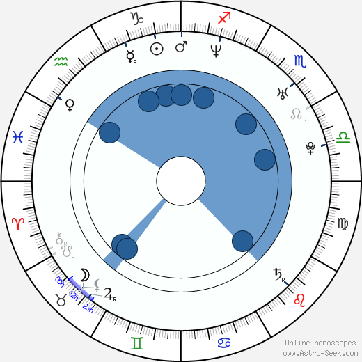 Will Dotter wikipedia, horoscope, astrology, instagram