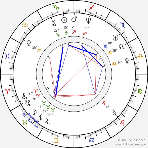 Will Dotter birth chart, biography, wikipedia 2019, 2020