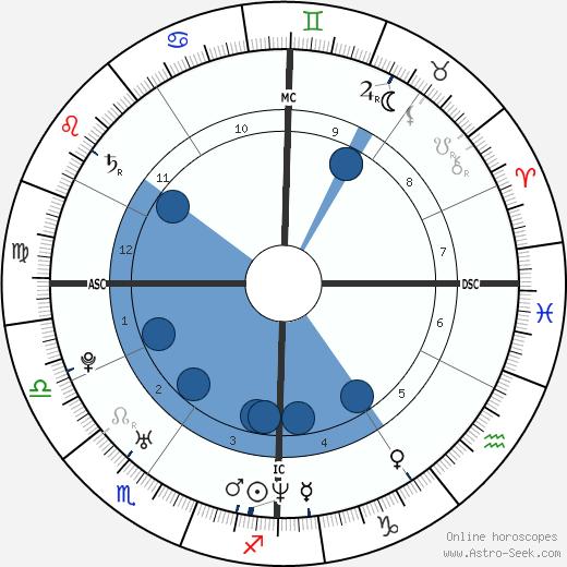 Xavier Garbajosa wikipedia, horoscope, astrology, instagram