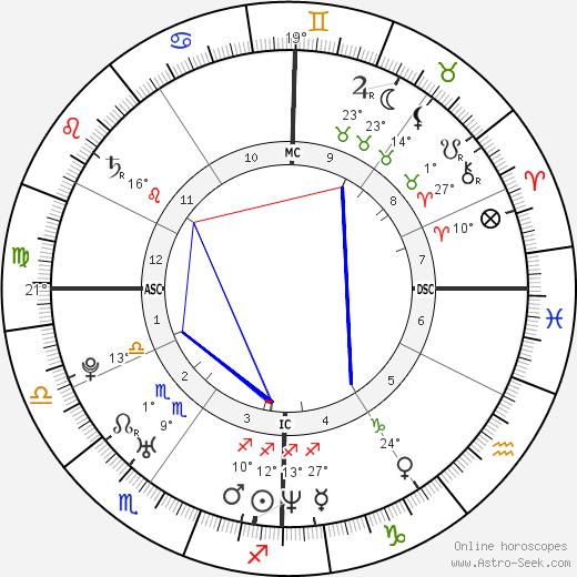 Xavier Garbajosa birth chart, biography, wikipedia 2020, 2021