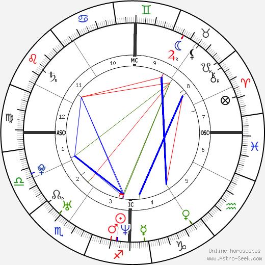 Xavier Garbajosa birth chart, Xavier Garbajosa astro natal horoscope, astrology