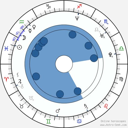 Aaron Cohen wikipedia, horoscope, astrology, instagram