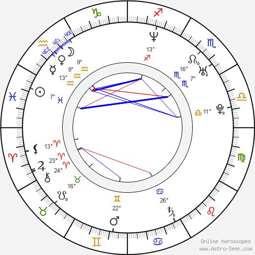 Alexander Bárta birth chart, biography, wikipedia 2019, 2020