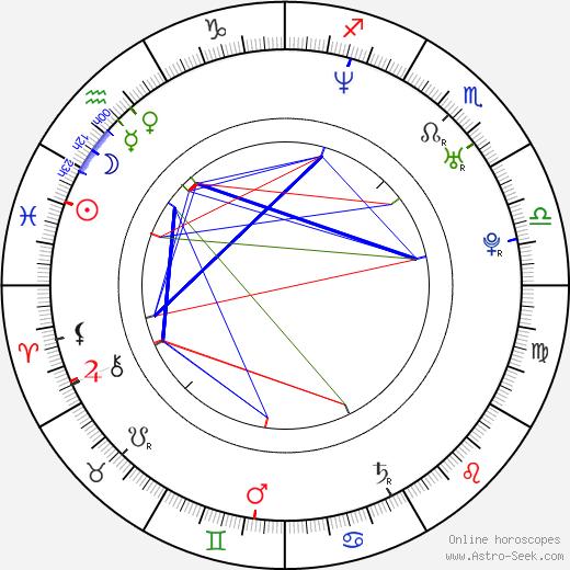Ali Larter birth chart, Ali Larter astro natal horoscope, astrology