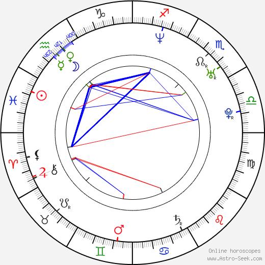 Amin Matalqa день рождения гороскоп, Amin Matalqa Натальная карта онлайн