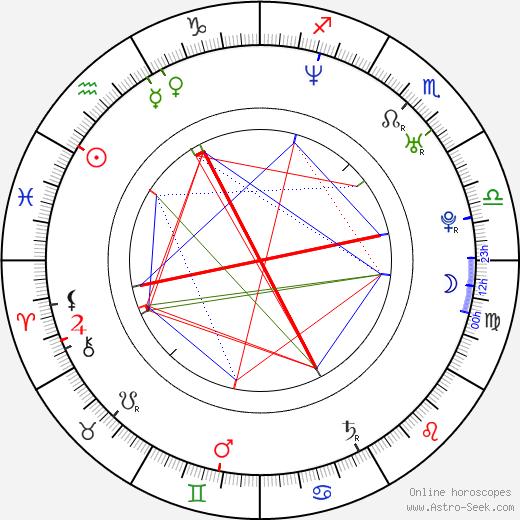 Anya birth chart, Anya astro natal horoscope, astrology