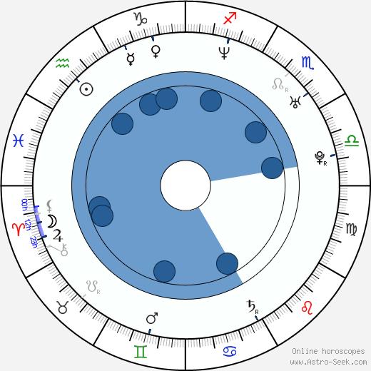 Beverley Cox wikipedia, horoscope, astrology, instagram