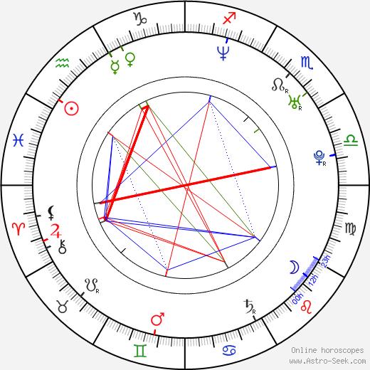 Brandon Boyd birth chart, Brandon Boyd astro natal horoscope, astrology