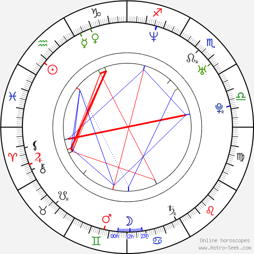 Brice Beckham astro natal birth chart, Brice Beckham horoscope, astrology