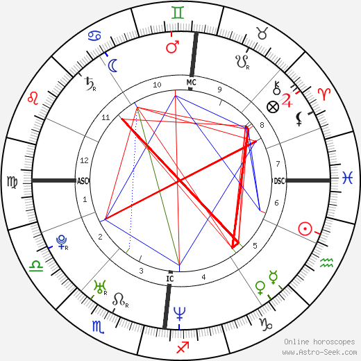 Colin Norris astro natal birth chart, Colin Norris horoscope, astrology