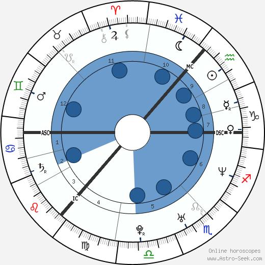 Craig Heap wikipedia, horoscope, astrology, instagram