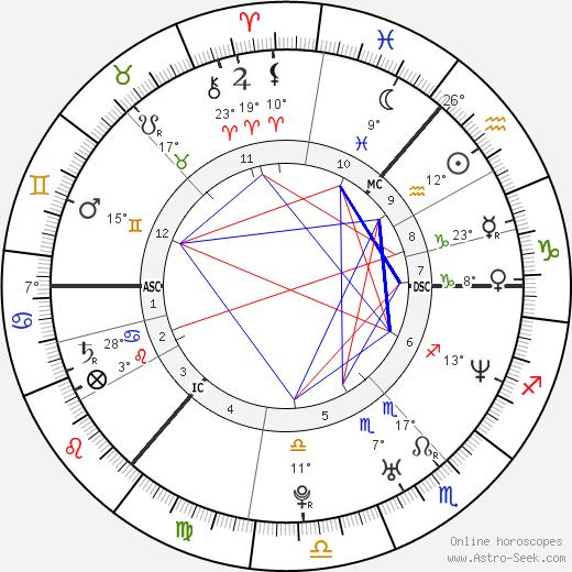 Craig Heap birth chart, biography, wikipedia 2019, 2020