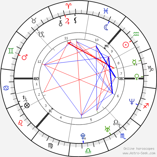 Craig Heap birth chart, Craig Heap astro natal horoscope, astrology