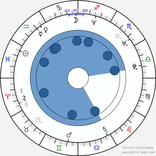 Crista Flanagan wikipedia, horoscope, astrology, instagram