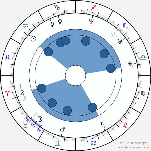 Daniel Ainsleigh wikipedia, horoscope, astrology, instagram