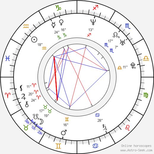 Daniel Ainsleigh birth chart, biography, wikipedia 2019, 2020