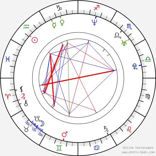Daniel Ainsleigh astro natal birth chart, Daniel Ainsleigh horoscope, astrology