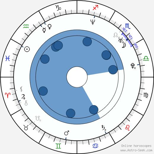 Daniel Branda wikipedia, horoscope, astrology, instagram