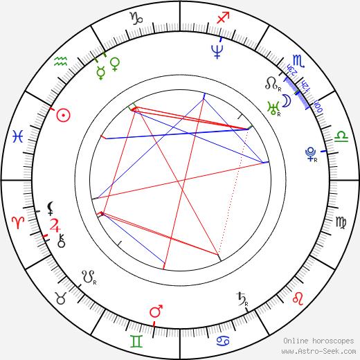 Daniel Branda birth chart, Daniel Branda astro natal horoscope, astrology