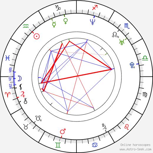 Frederik Meldal Nørgaard birth chart, Frederik Meldal Nørgaard astro natal horoscope, astrology