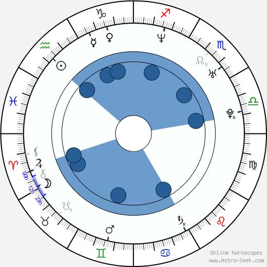 GQ wikipedia, horoscope, astrology, instagram