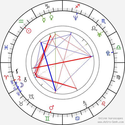 GQ birth chart, GQ astro natal horoscope, astrology