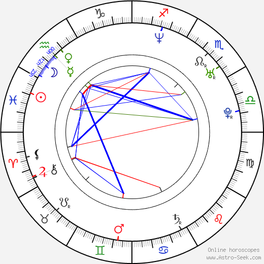 Guillaume Lemay-Thivierge birth chart, Guillaume Lemay-Thivierge astro natal horoscope, astrology