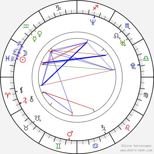Джеффри Аткинс Ja Rule день рождения гороскоп, Ja Rule Натальная карта онлайн