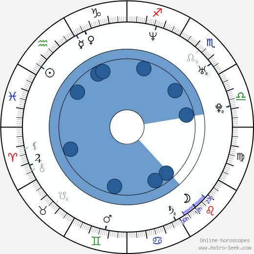 Jazmín Stuart wikipedia, horoscope, astrology, instagram