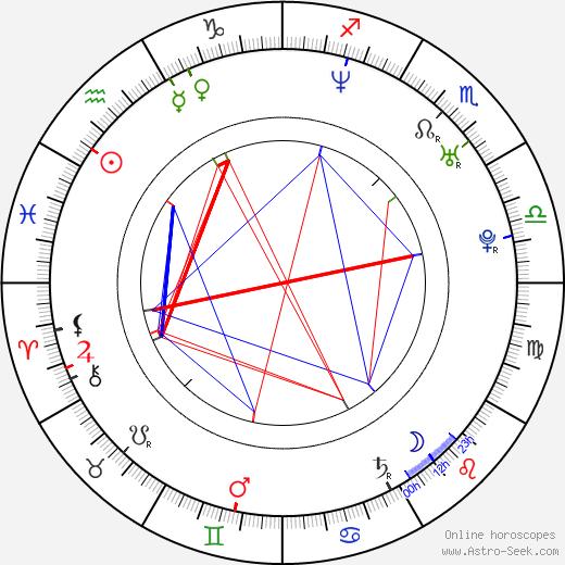 Jazmín Stuart birth chart, Jazmín Stuart astro natal horoscope, astrology