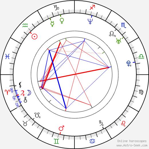 Ji-won Ye astro natal birth chart, Ji-won Ye horoscope, astrology