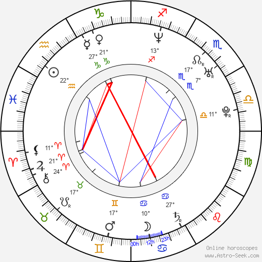 Kateřina Winterová birth chart, biography, wikipedia 2018, 2019