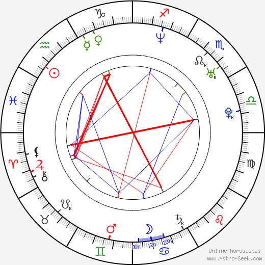 Kateřina Winterová astro natal birth chart, Kateřina Winterová horoscope, astrology