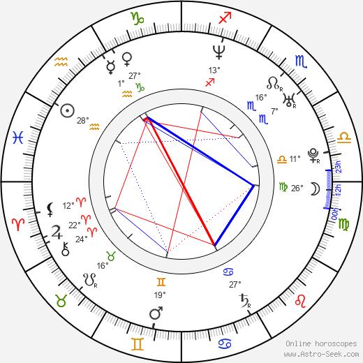 Kelly Carlson birth chart, biography, wikipedia 2018, 2019