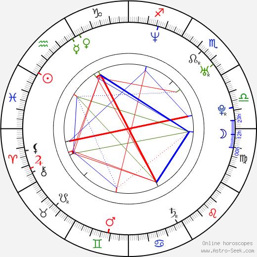 Kelly Carlson astro natal birth chart, Kelly Carlson horoscope, astrology