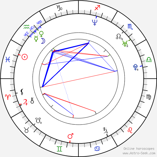 Kevin Mann birth chart, Kevin Mann astro natal horoscope, astrology