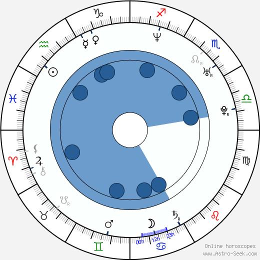 Kirk Fraser wikipedia, horoscope, astrology, instagram