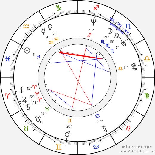 Klement Kuzma birth chart, biography, wikipedia 2020, 2021