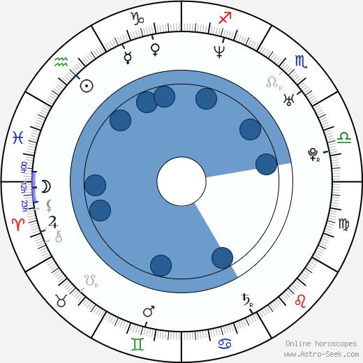 Kun Chen wikipedia, horoscope, astrology, instagram