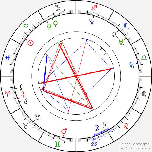 Лесли Файст Leslie Feist день рождения гороскоп, Leslie Feist Натальная карта онлайн