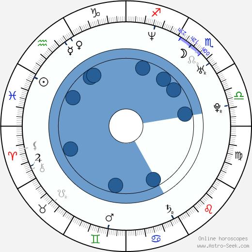 Lucia Lužinská wikipedia, horoscope, astrology, instagram